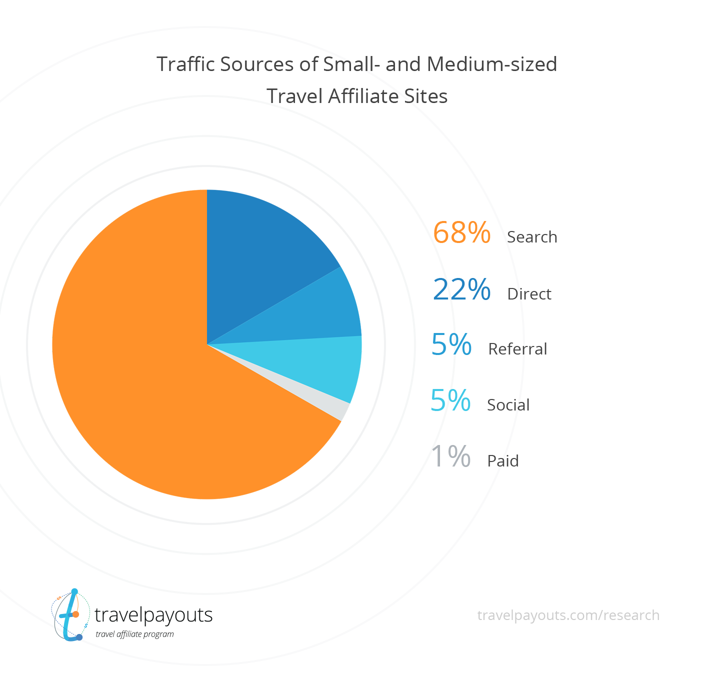 Traffic Sources Chart